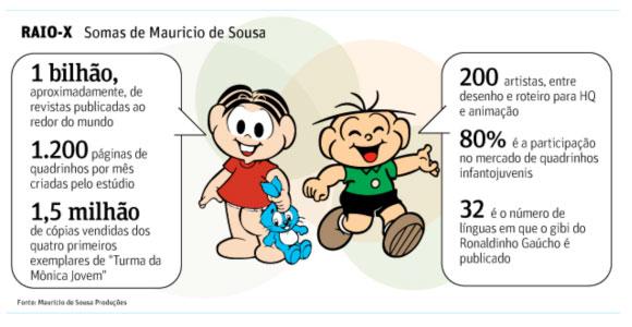 Raio-x - Somas de Mauricio de Sousa